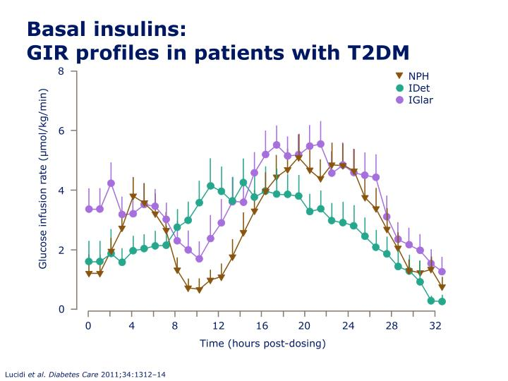 Basal insulins gir profiles in patients with t2dm