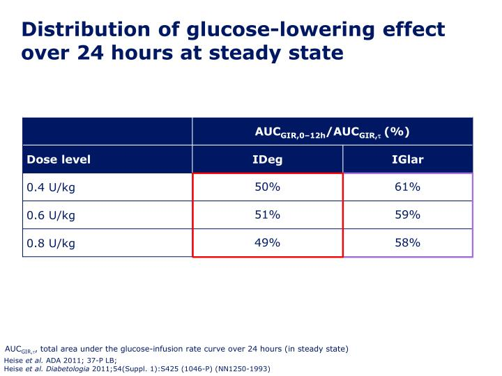 Distribution of glucose-lowering effect over 24 hours at steady state