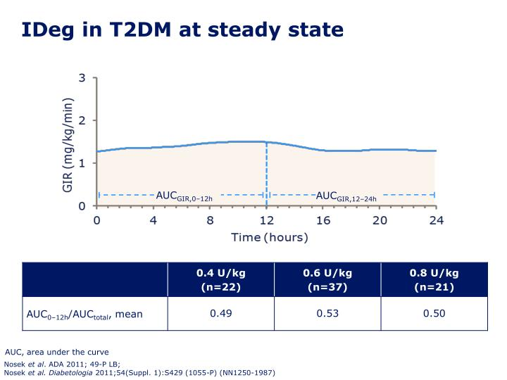 IDeg in T2DM at steady state