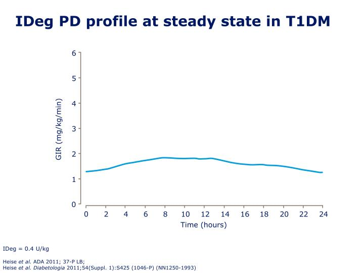 IDeg PD profile at steady state in T1DM