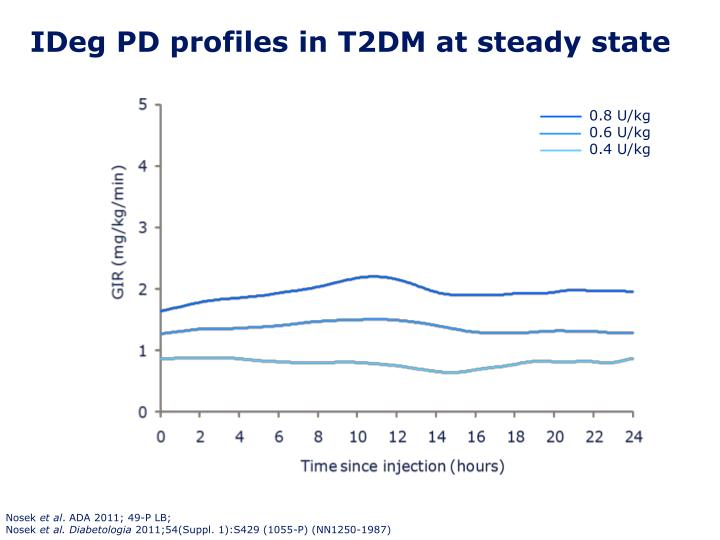 IDeg PD profiles in T2DM at steady state
