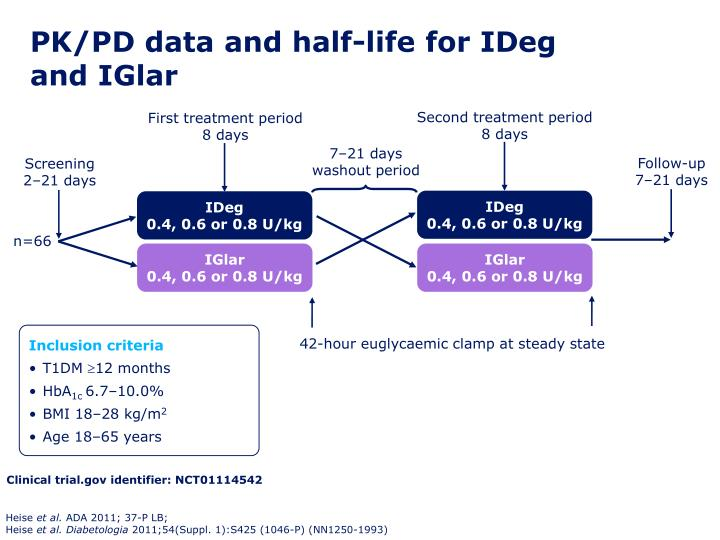 PK/PD data and half-life for IDeg