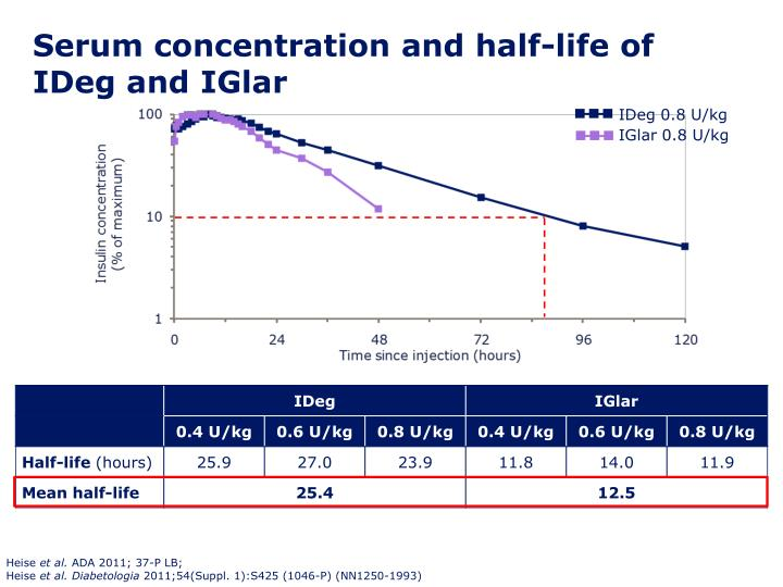 Serum concentration and half-life of IDeg and IGlar