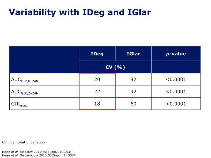 Variability with IDeg and IGlar