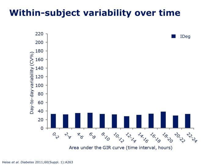 Within-subject variability over time