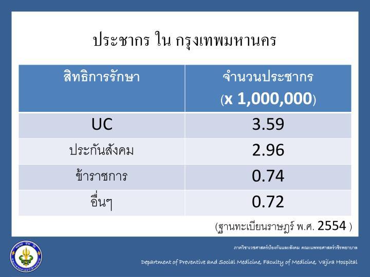 ประชากร ใน กรุงเทพมหานคร