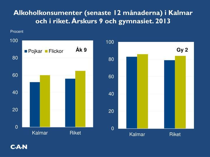 Alkoholkonsumenter (senaste 12 månaderna) i Kalmar och i riket. Årskurs 9 och gymnasiet. 2013