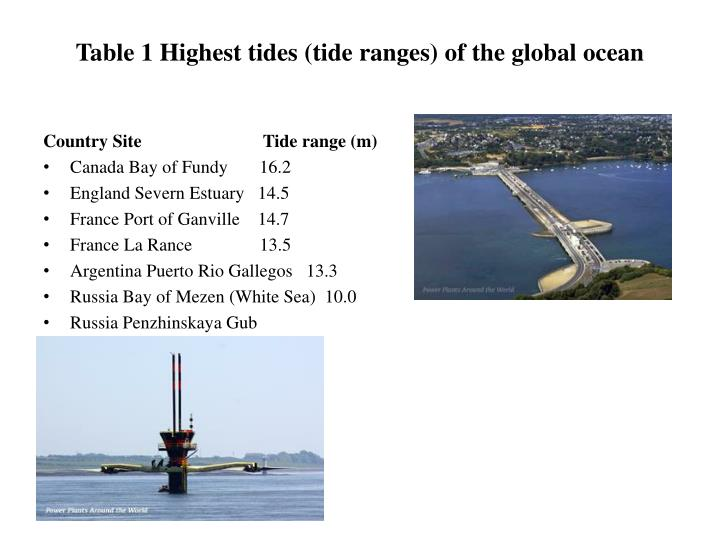 Table 1 Highest tides (tide ranges) of the global ocean