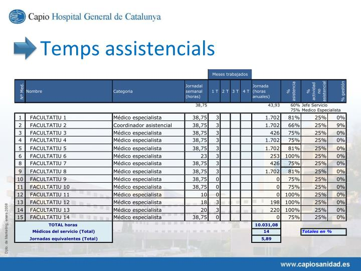 Temps assistencials