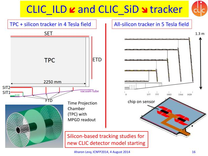 CLIC_ILD
