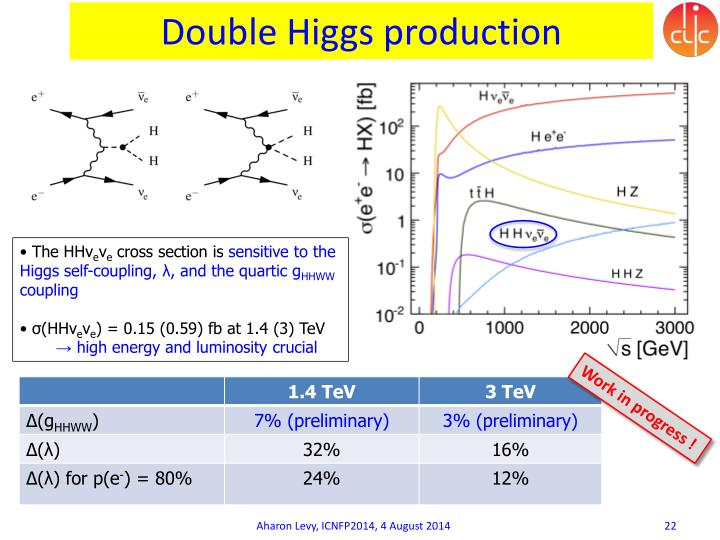 Double Higgs production