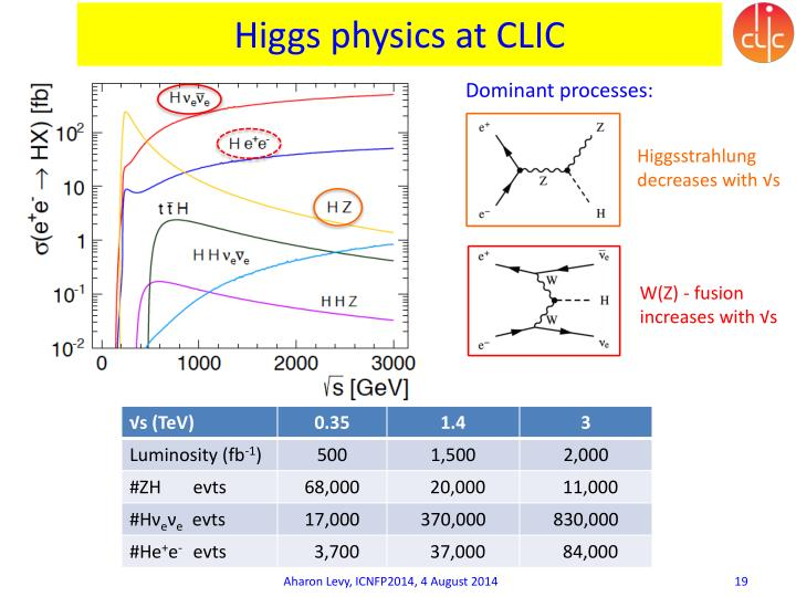 Higgs physics at CLIC