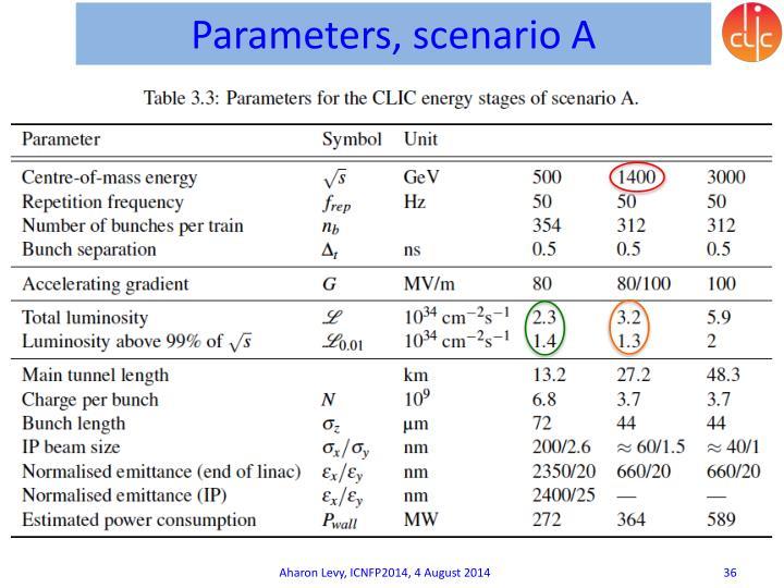 Parameters, scenario A