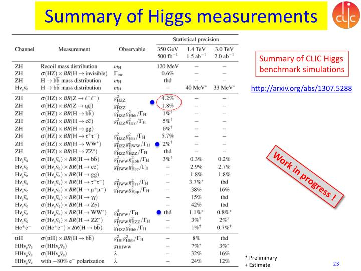 Summary of Higgs measurements