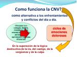 como funciona la cnv1