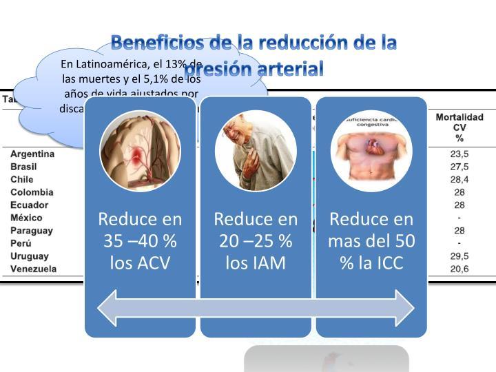 Beneficios de la reducción de la presión arterial