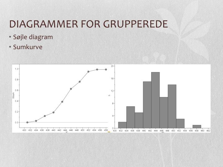 DIAGRAMMER FOR GRUPPEREDE