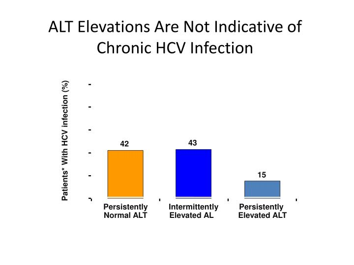 ALT Elevations Are Not Indicative of Chronic HCV Infection