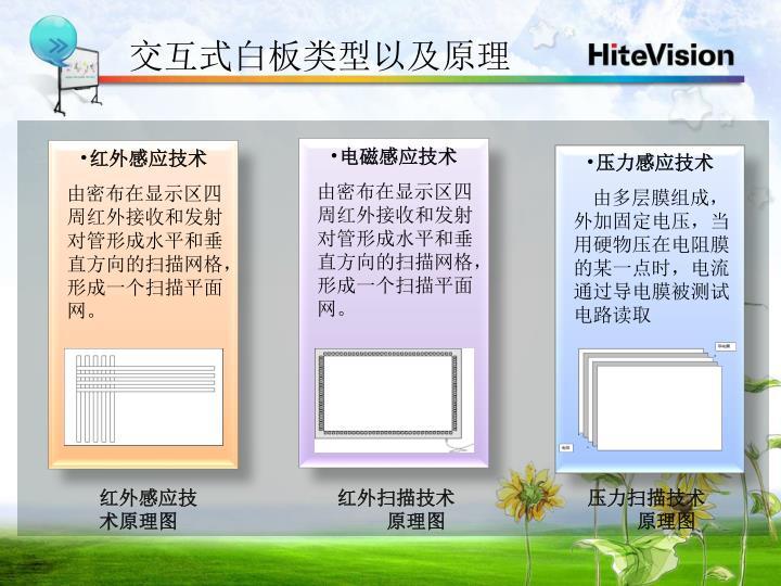 交互式白板类型以及原理
