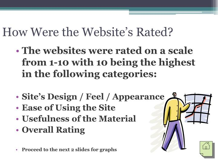 How Were the Website's Rated?