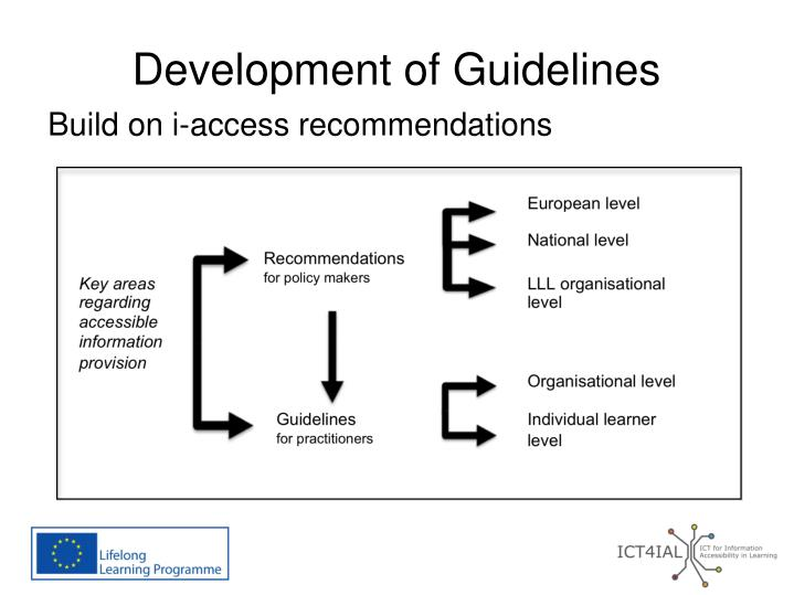 Development of Guidelines