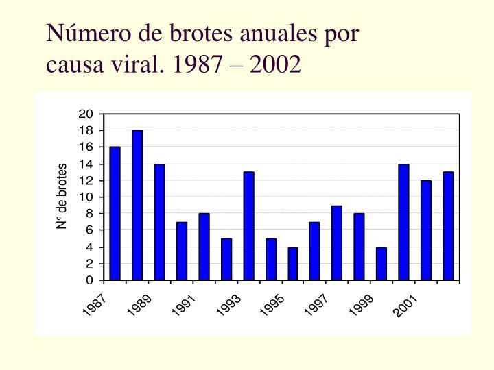Número de brotes anuales por