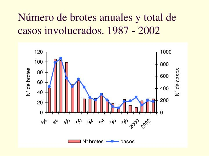 Número de brotes anuales y total de casos involucrados. 1987 - 2002