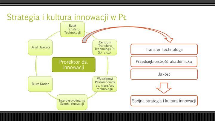 Strategia i kultura innowacji w PŁ