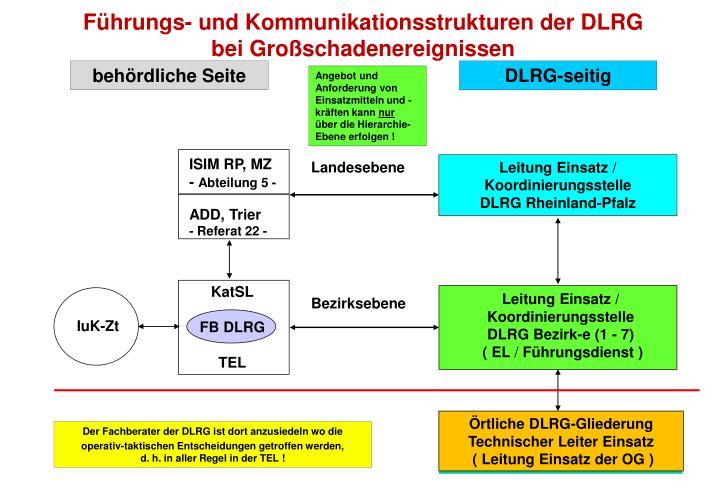 Führungs- und Kommunikationsstrukturen der DLRG