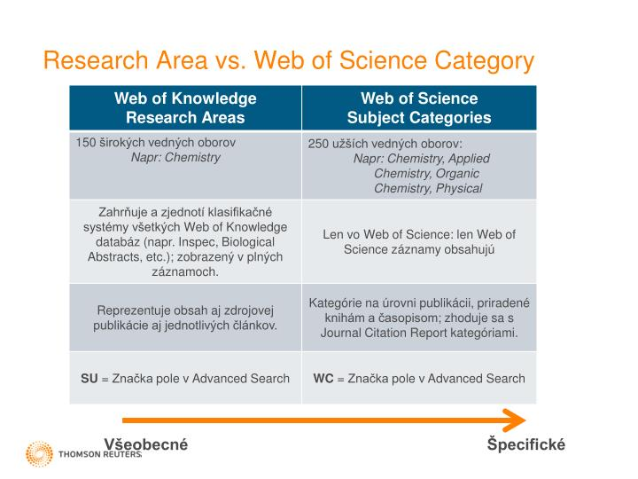 Research Area vs. Web of Science Category
