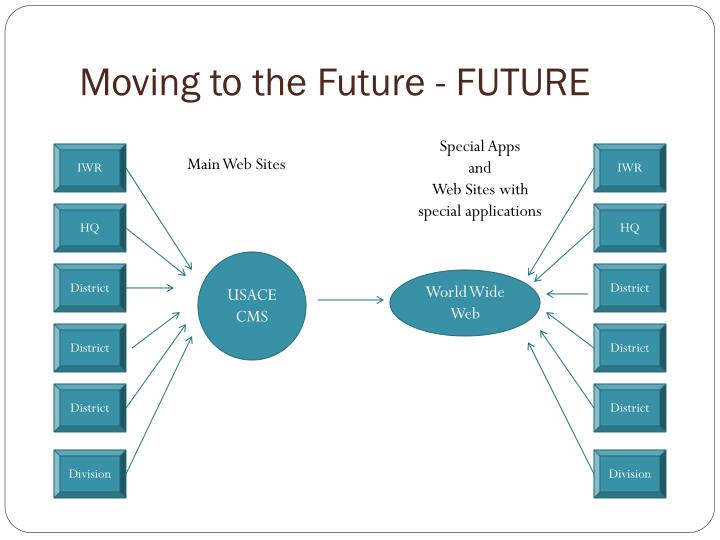 Moving to the Future - FUTURE