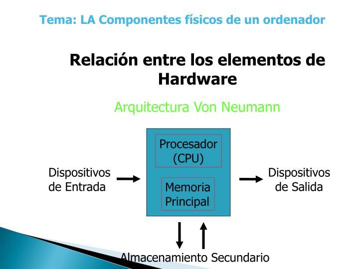 Tema: LA Componentes físicos de un ordenador