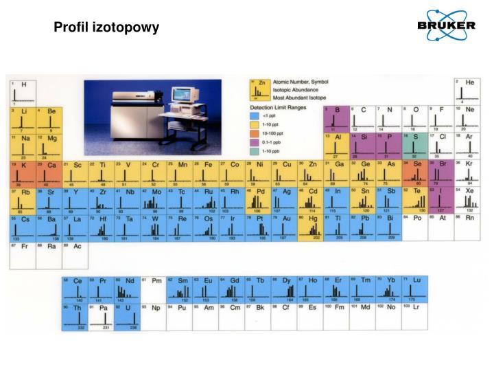 Profil izotopowy