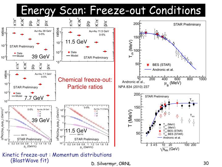 Energy Scan: Freeze-out