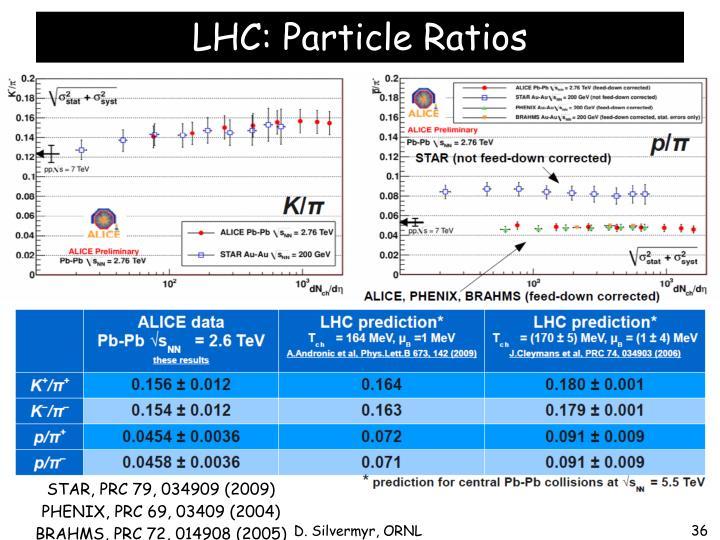LHC: Particle