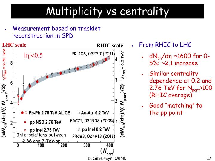 From RHIC to LHC