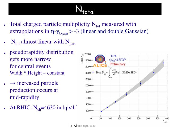 Total charged particle multiplicity