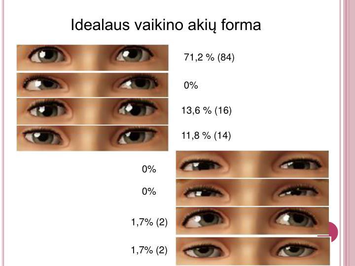 Idealaus vaikino akių forma