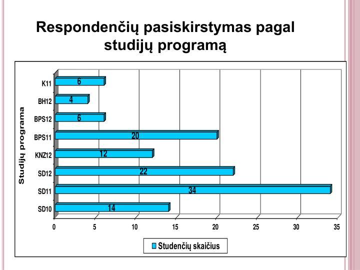 Respondenčių pasiskirstymas pagal studijų programą