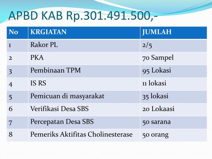 APBD KAB Rp.301.491.500,-