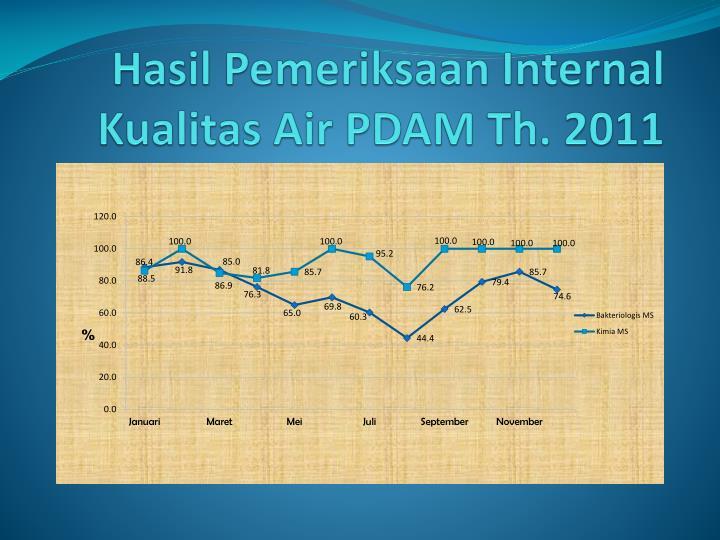 Hasil Pemeriksaan Internal Kualitas Air PDAM Th. 2011