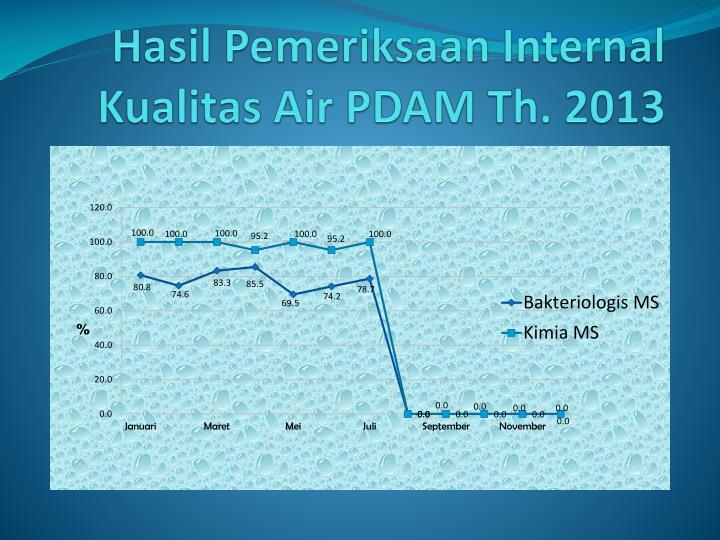 Hasil Pemeriksaan Internal Kualitas Air PDAM Th. 2013