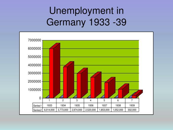 Unemployment in
