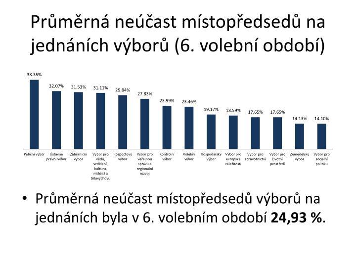 Průměrná neúčast místopředsedů na jednáních výborů (6. volební období)