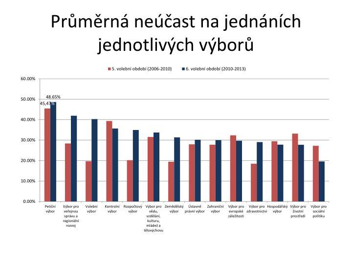 Průměrná neúčast na jednáních jednotlivých výborů