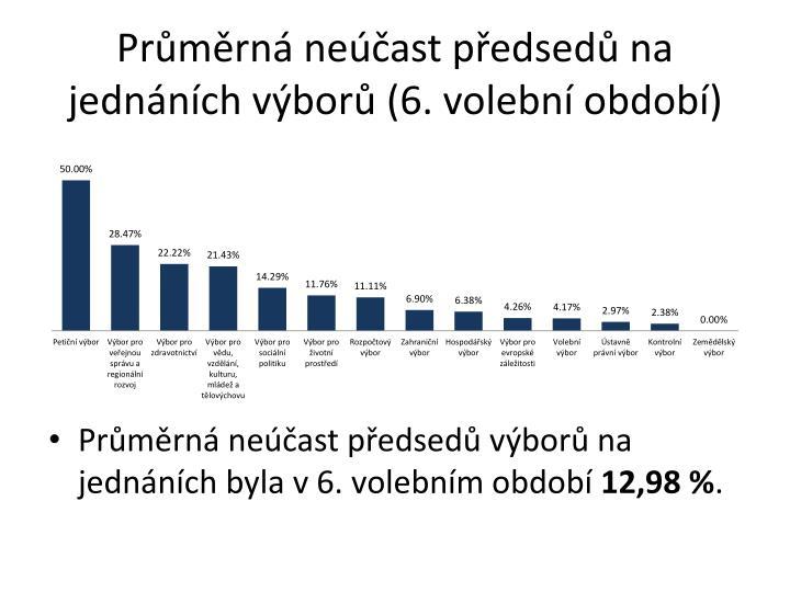 Průměrná neúčast předsedů na jednáních výborů (6. volební období)