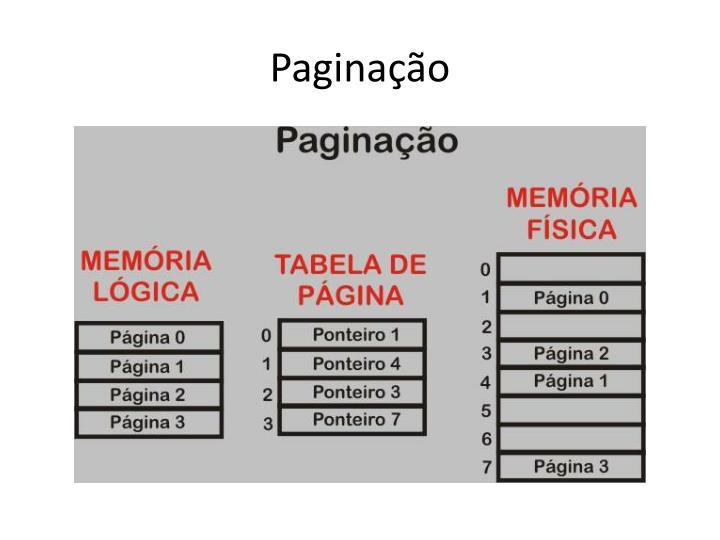 Paginação