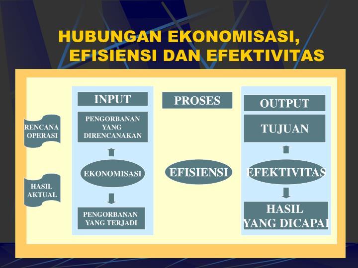 HUBUNGAN EKONOMISASI, EFISIENSI DAN EFEKTIVITAS