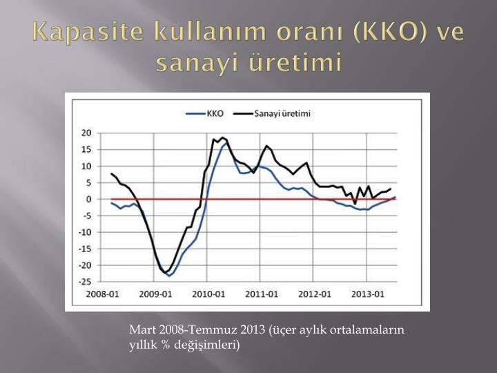 Kapasite kullanım oranı (KKO) ve