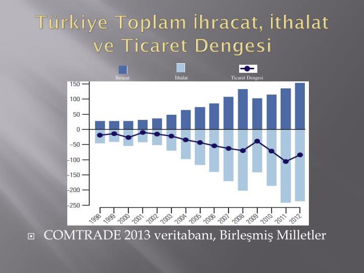 Türkiye Toplam İhracat, İthalat ve Ticaret Dengesi